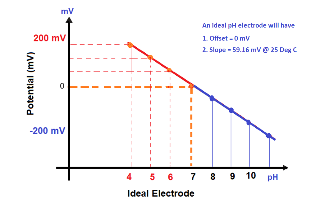 How to Calibrate pH Electrode?