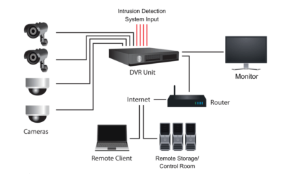 Components of CCTV System