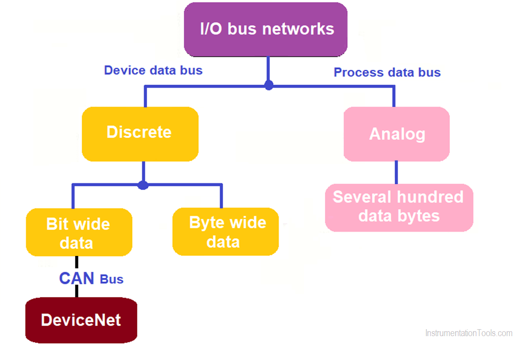 Types of IO bus networks