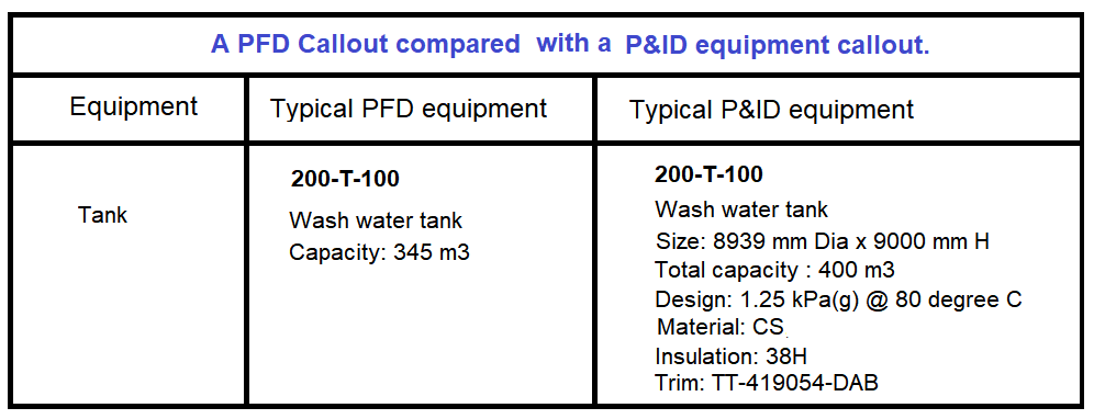 Typical PFD and P&ID Equipment