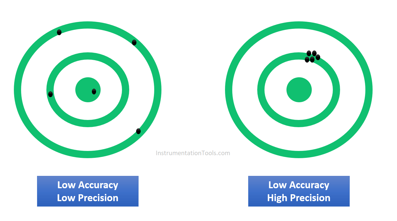 Accuracy and Precision Definition