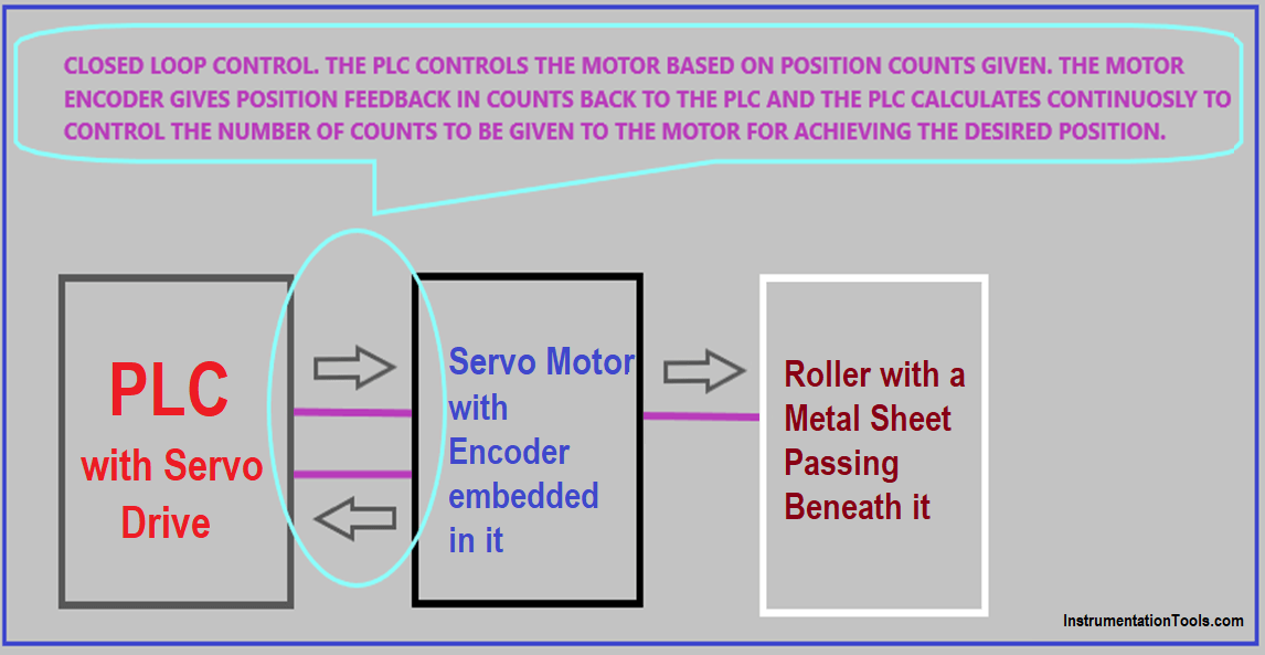Basics of Motion Controllers
