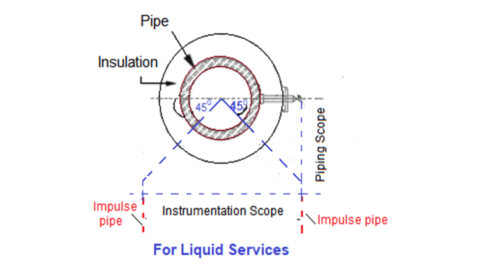 Preferred Tapping Point Location for Liquid Service