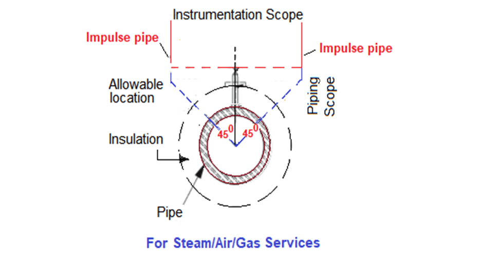 Preferred Tapping Point Location for Steam Gas Services