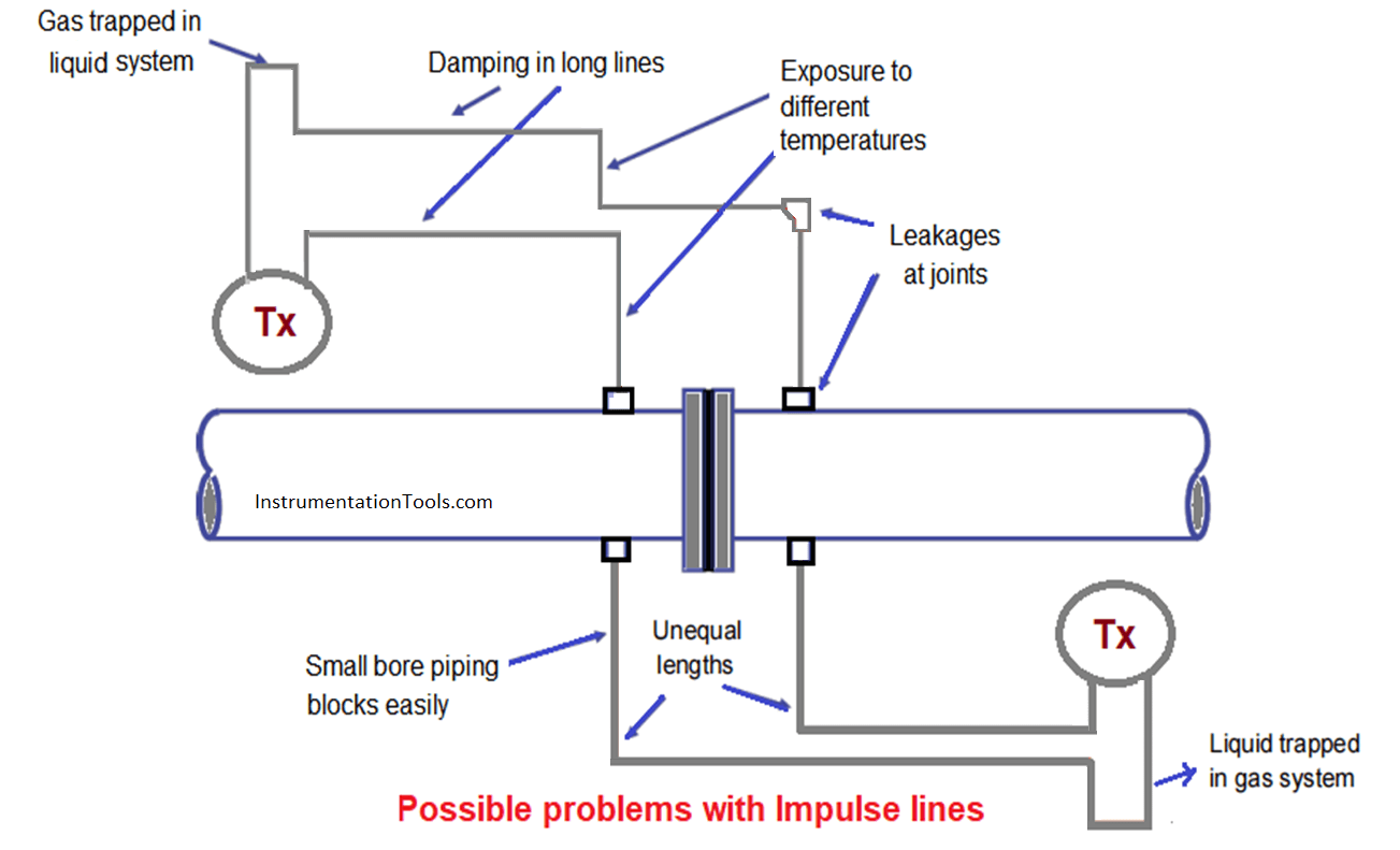 Problems with Impulse Lines