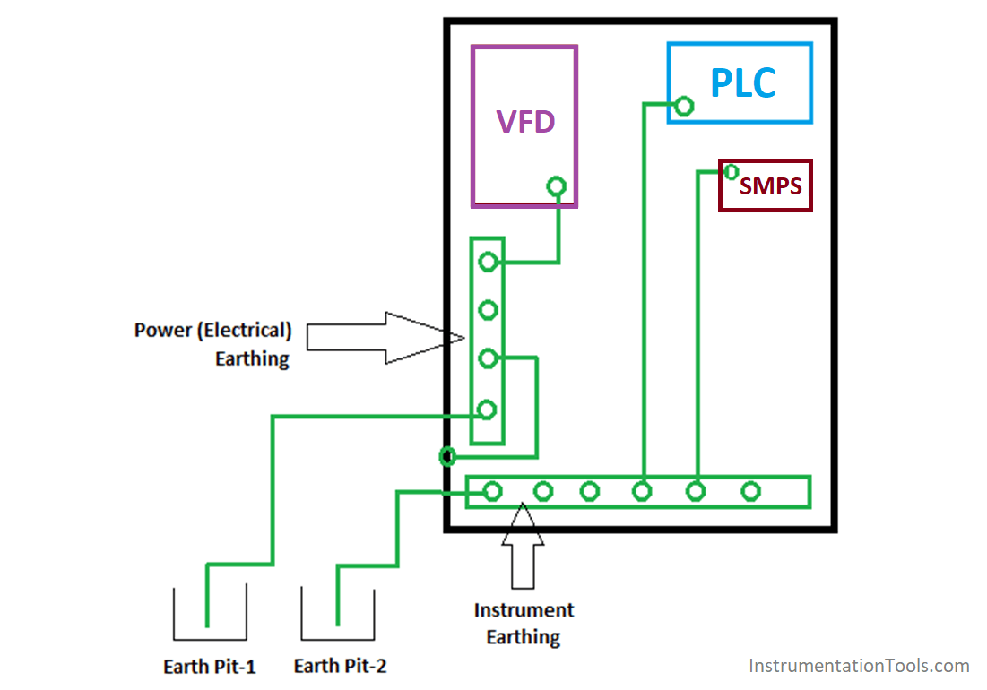 Proper Earthing Practices Used for PLC Control Panel