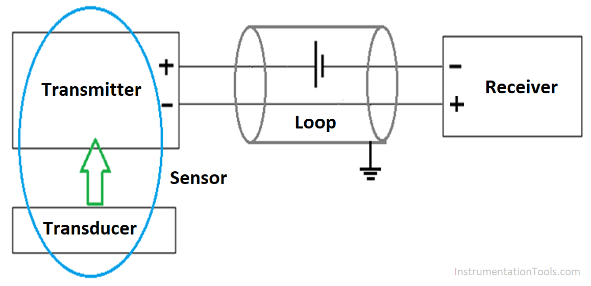 Shielded wires are used mostly for analog loops