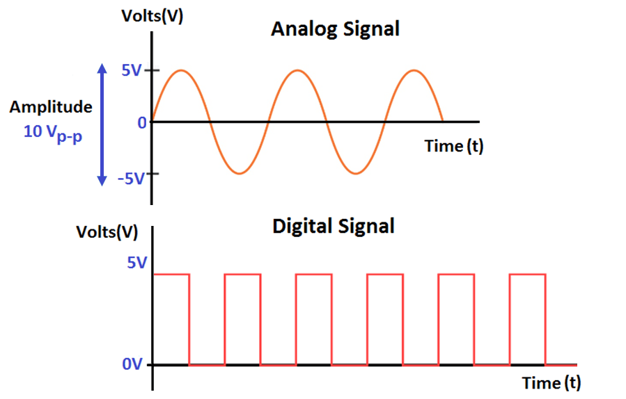 What are Analog and Digital Signals