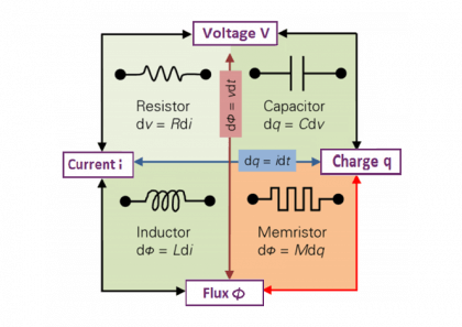 What is a Memristor