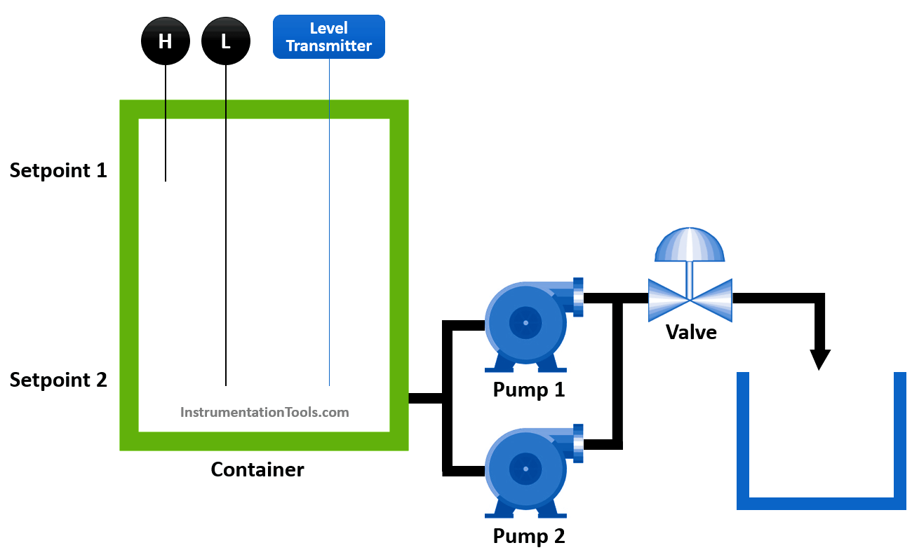 Chemical Dosing Control System