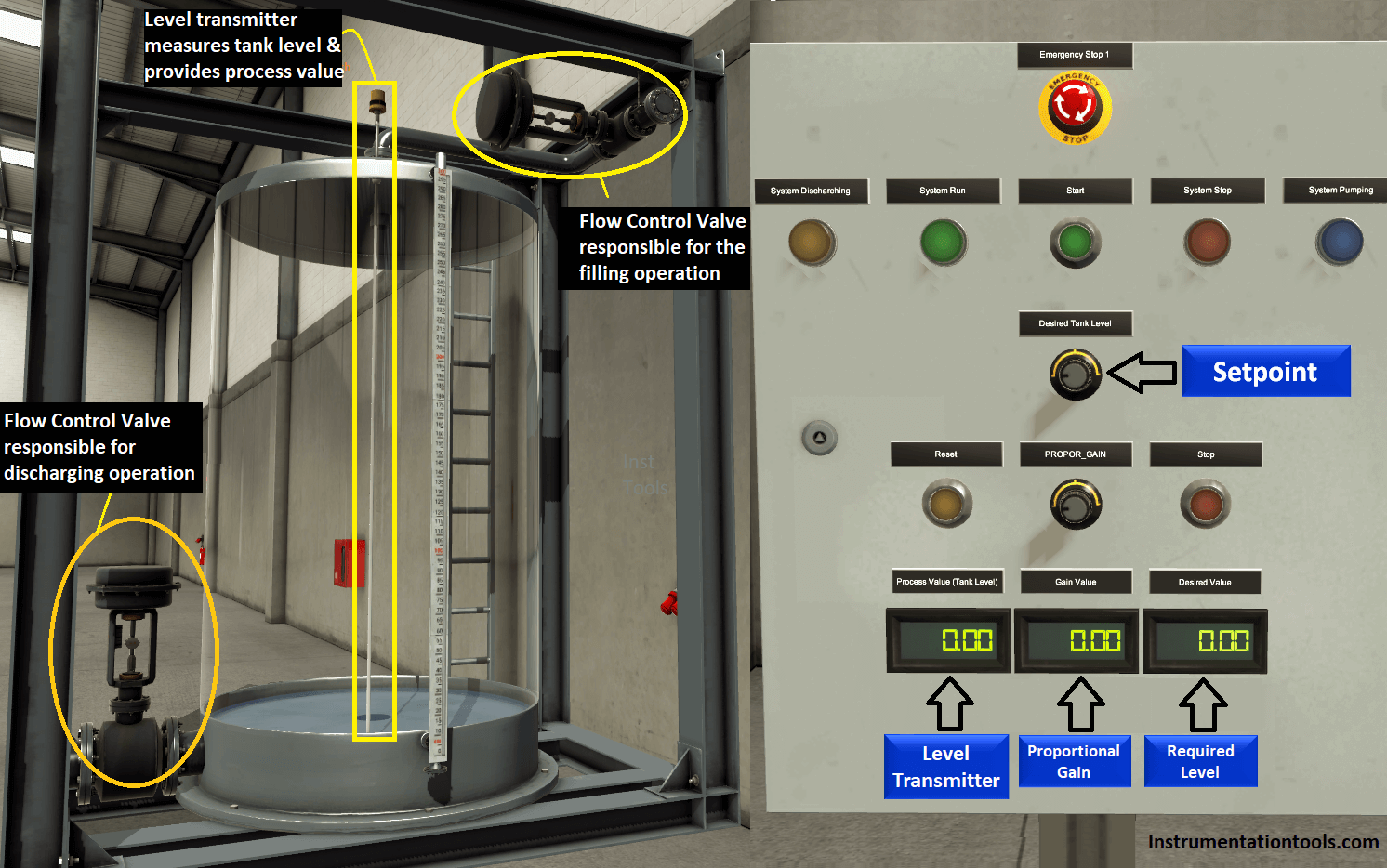 Controlling of Tank Level Using Proportional Controller in PLC