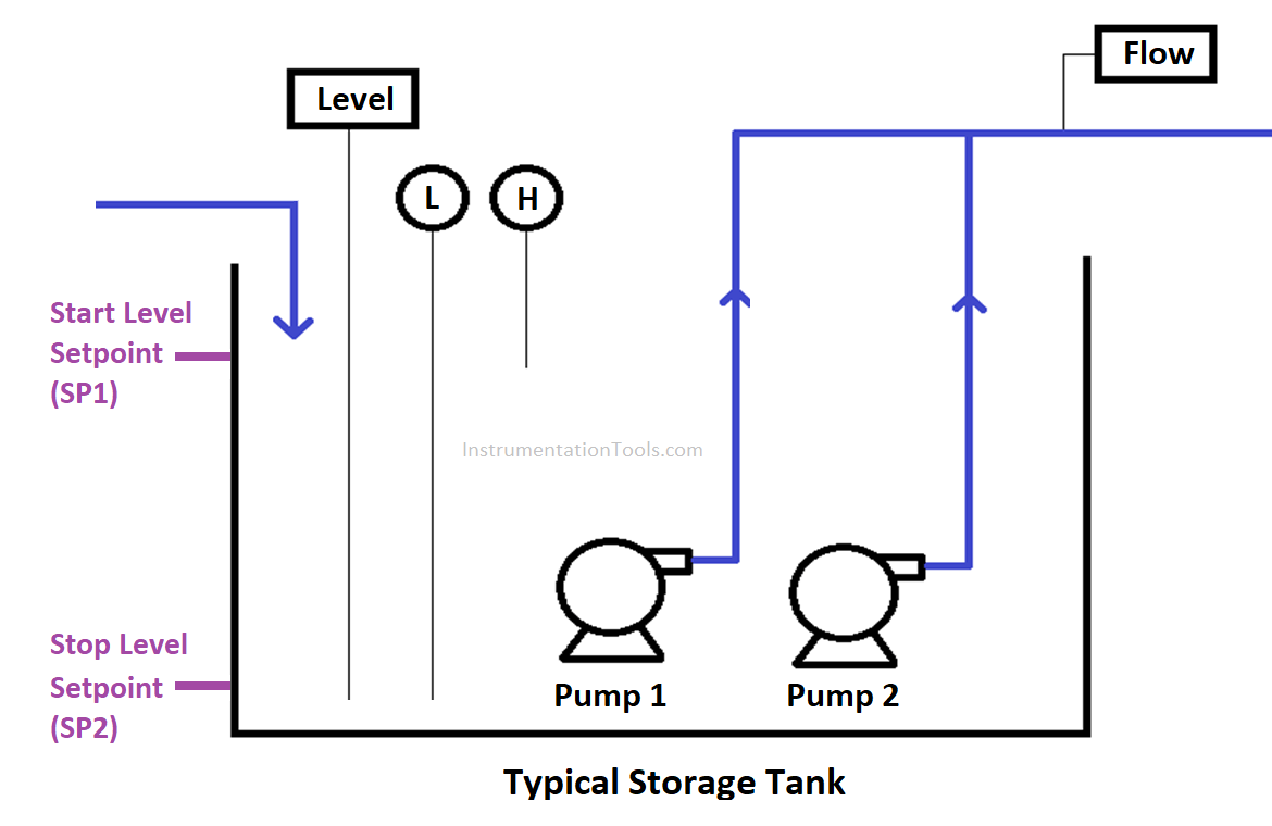 Level Based Control Pumping Station