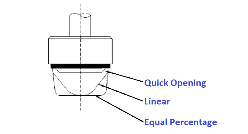 Selecting a valve type