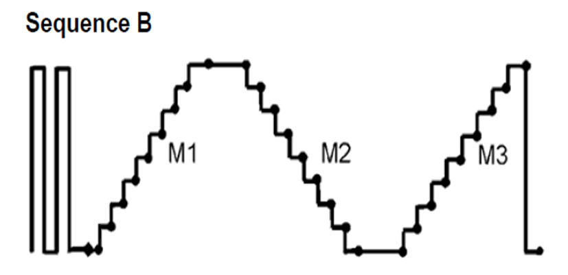 Sequence B Calibration