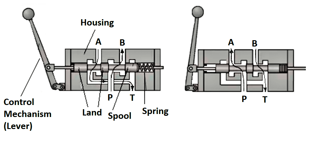Two-position directional control valves