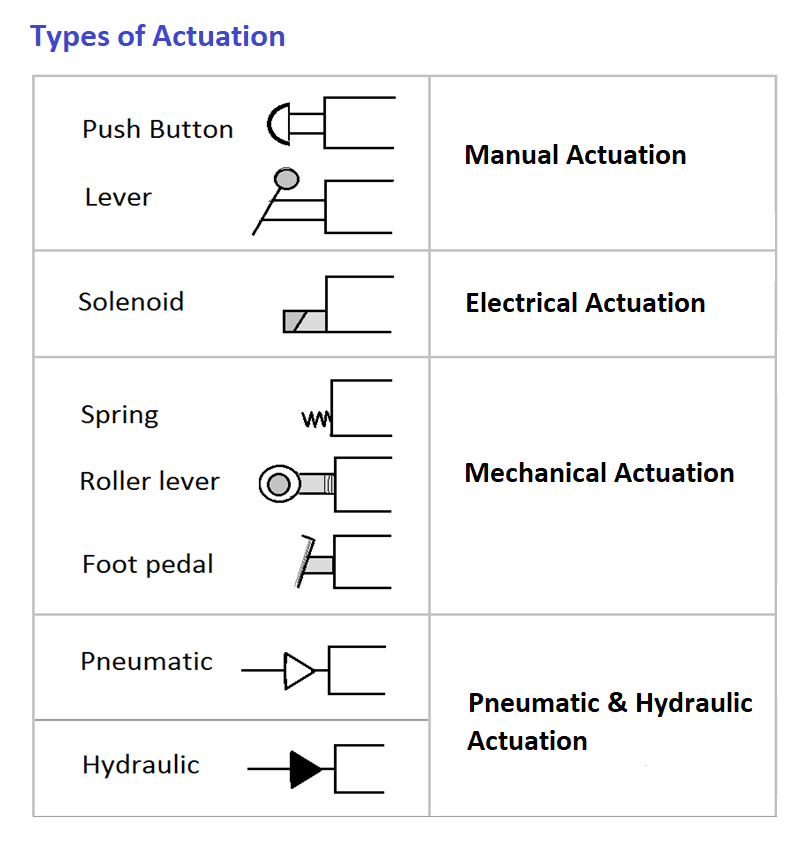 Types of Valve Actuation