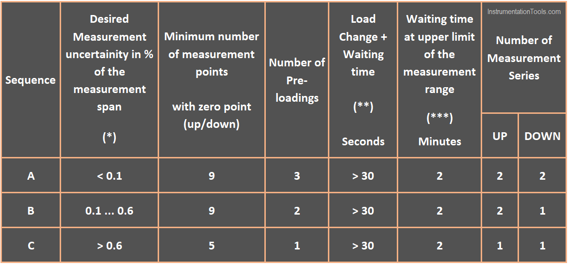 UP and DOWN Calibration of Gauge