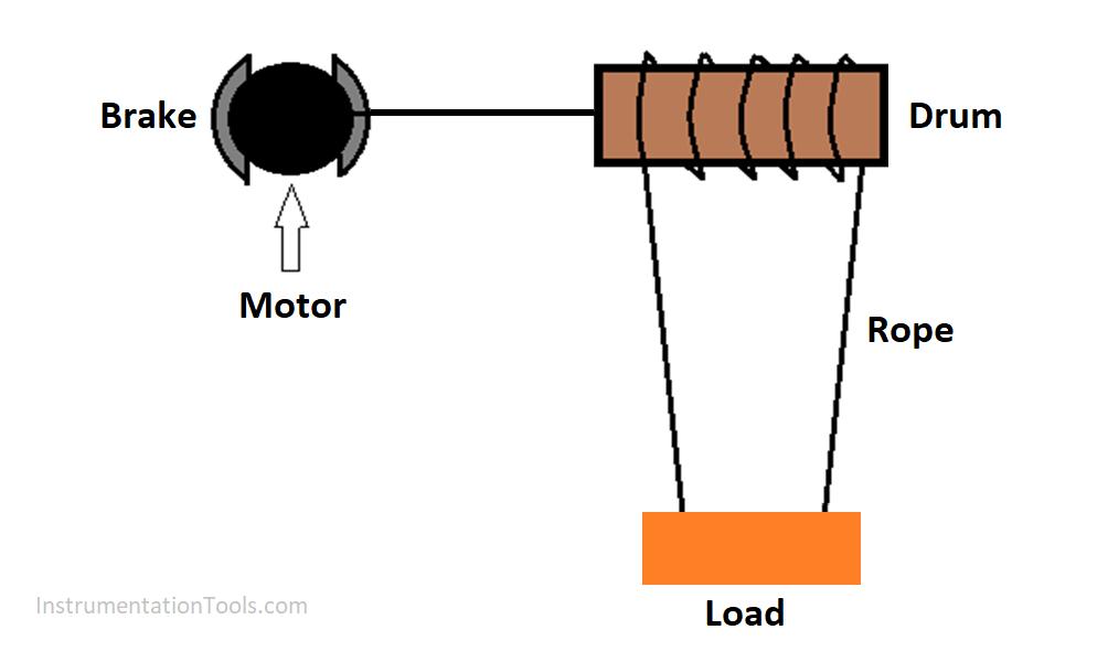 Understanding Braking Theory in VFD