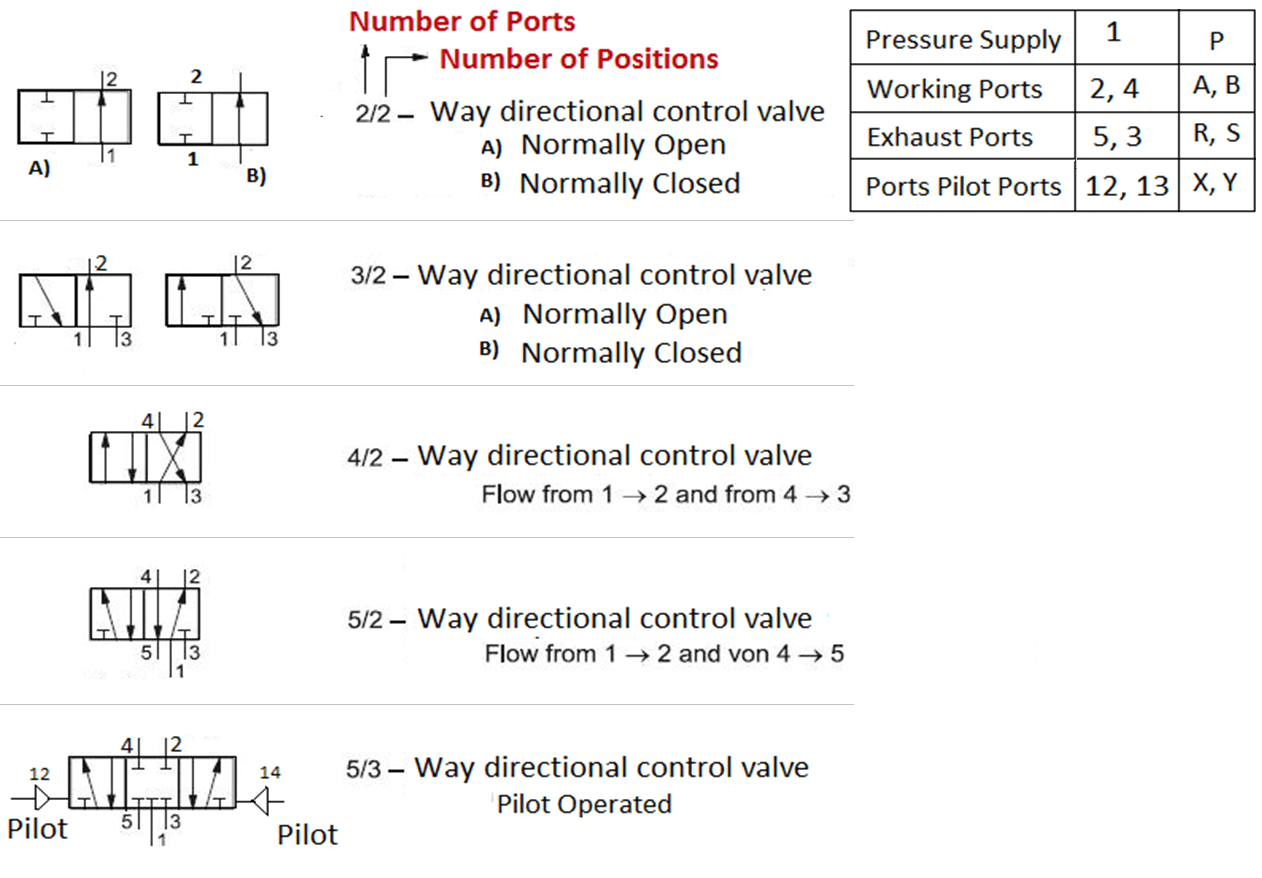 Various Types of Directional Control Valves