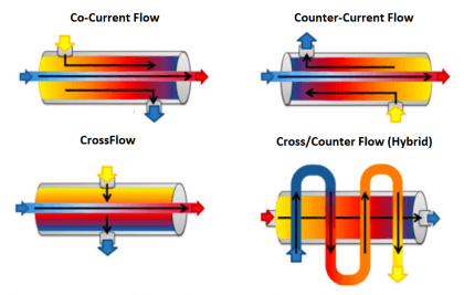 Why counter-current heat exchangers are better than co-currents?