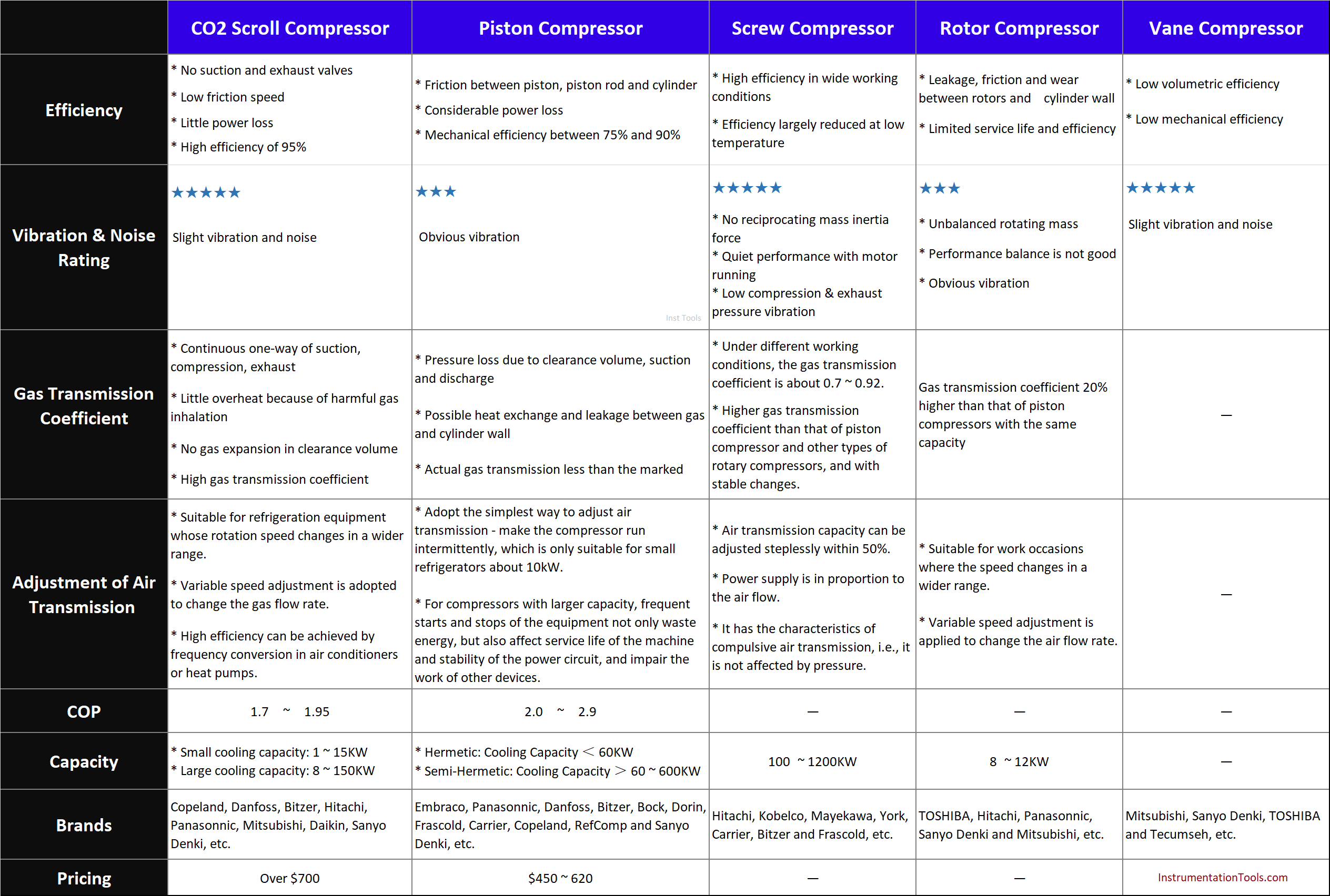 Comparison of different types of compressors