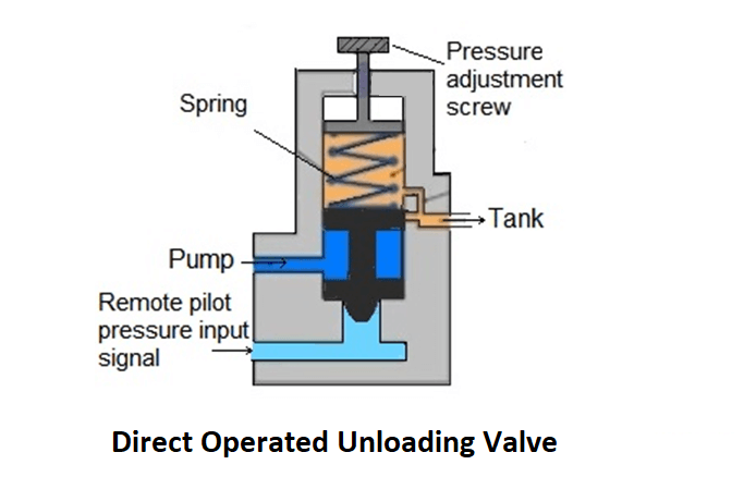 Direct Operated Unloading Valve
