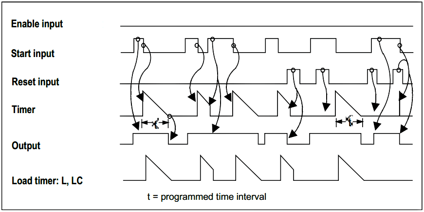 OFF Delay Timer in STL Function