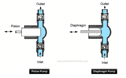 What is a Dosing Pump? - Types, Advantages, Applications