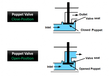 What is Poppet Valve?