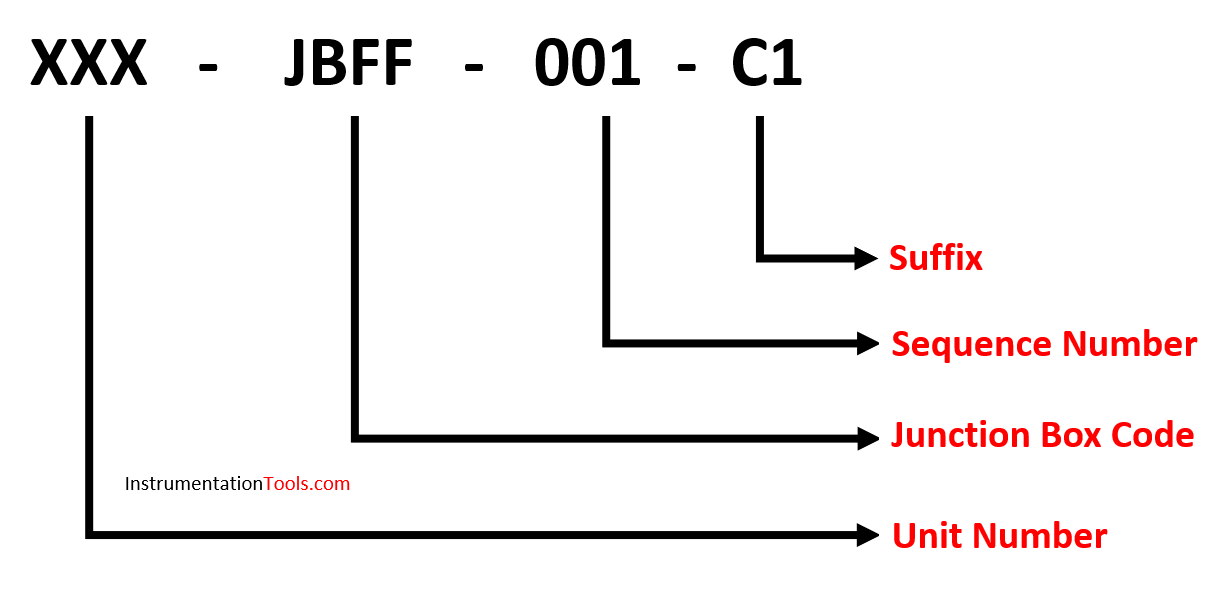 Basic Structure of Cable Tagging for Cables