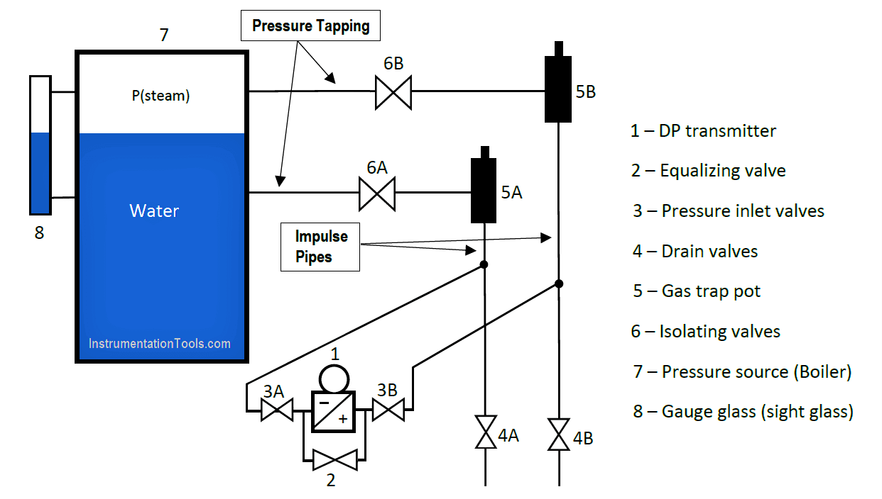 Commissioning Differential Pressure Transmitter in Boiler Steam Drum