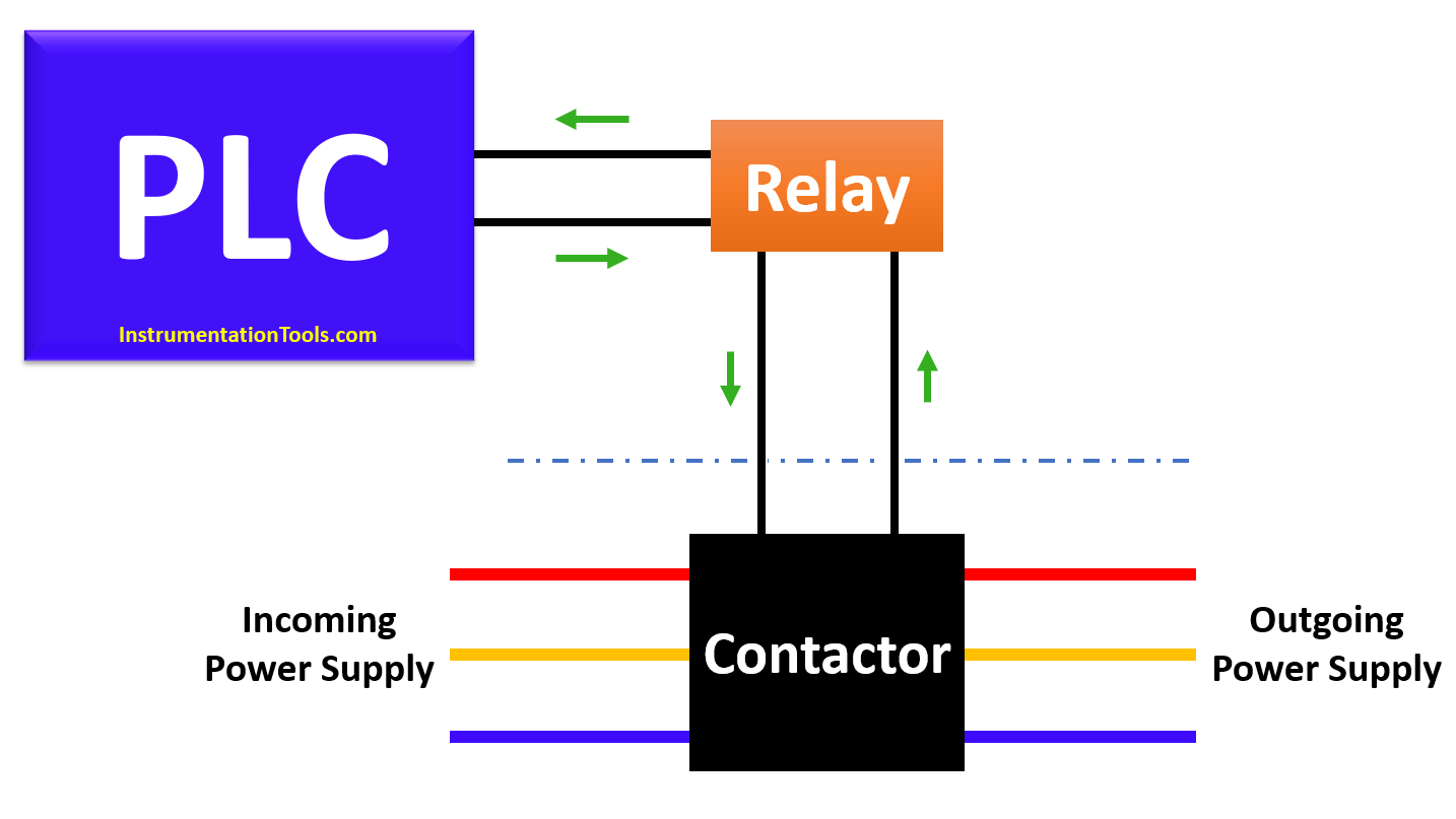 Contactor wiring to PLC System