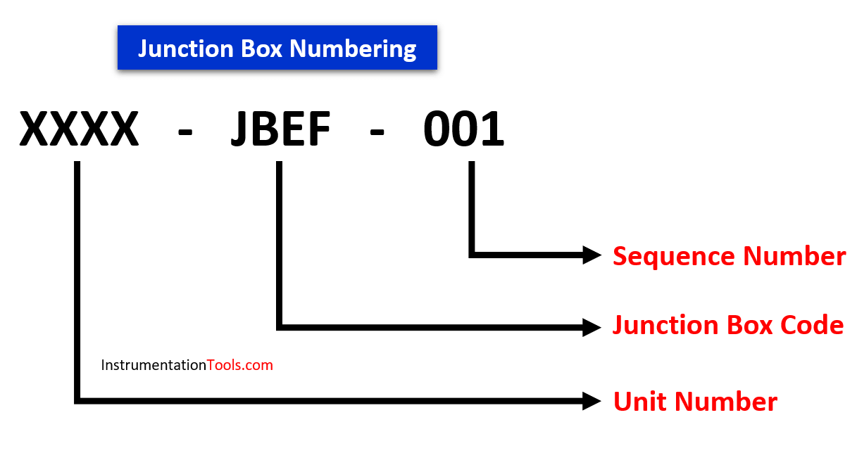 Junction Box Numbering