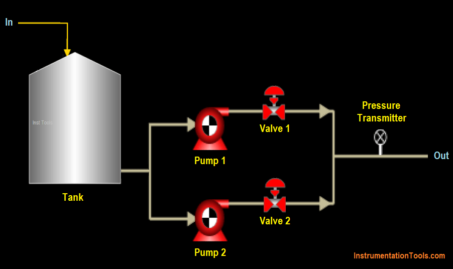Pumping System in Industrial Automation