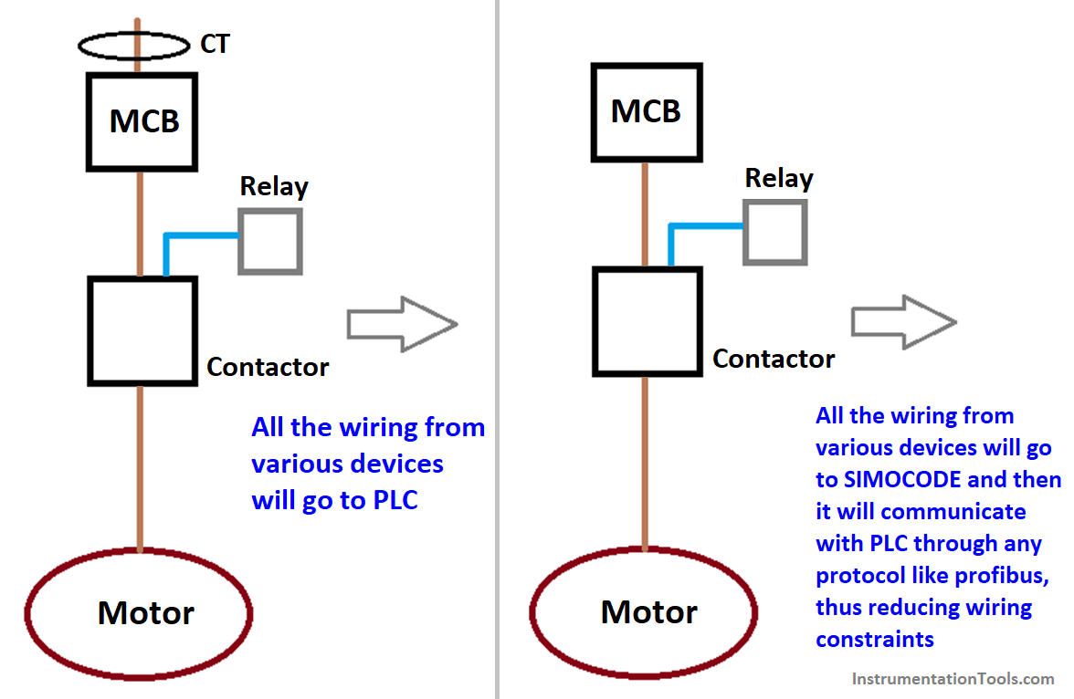 What is an Intelligent Motor Control Center