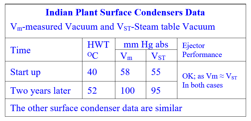 An Indian Plants all turbines' low Vacuum