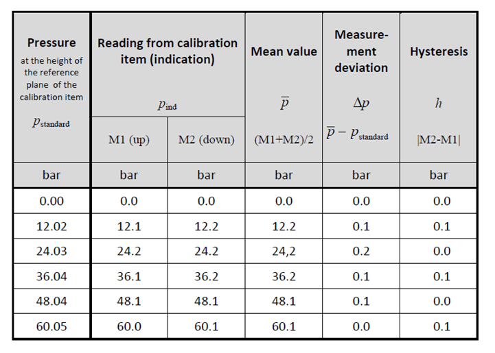 Calibration One Up Cycle and One Down Cycle