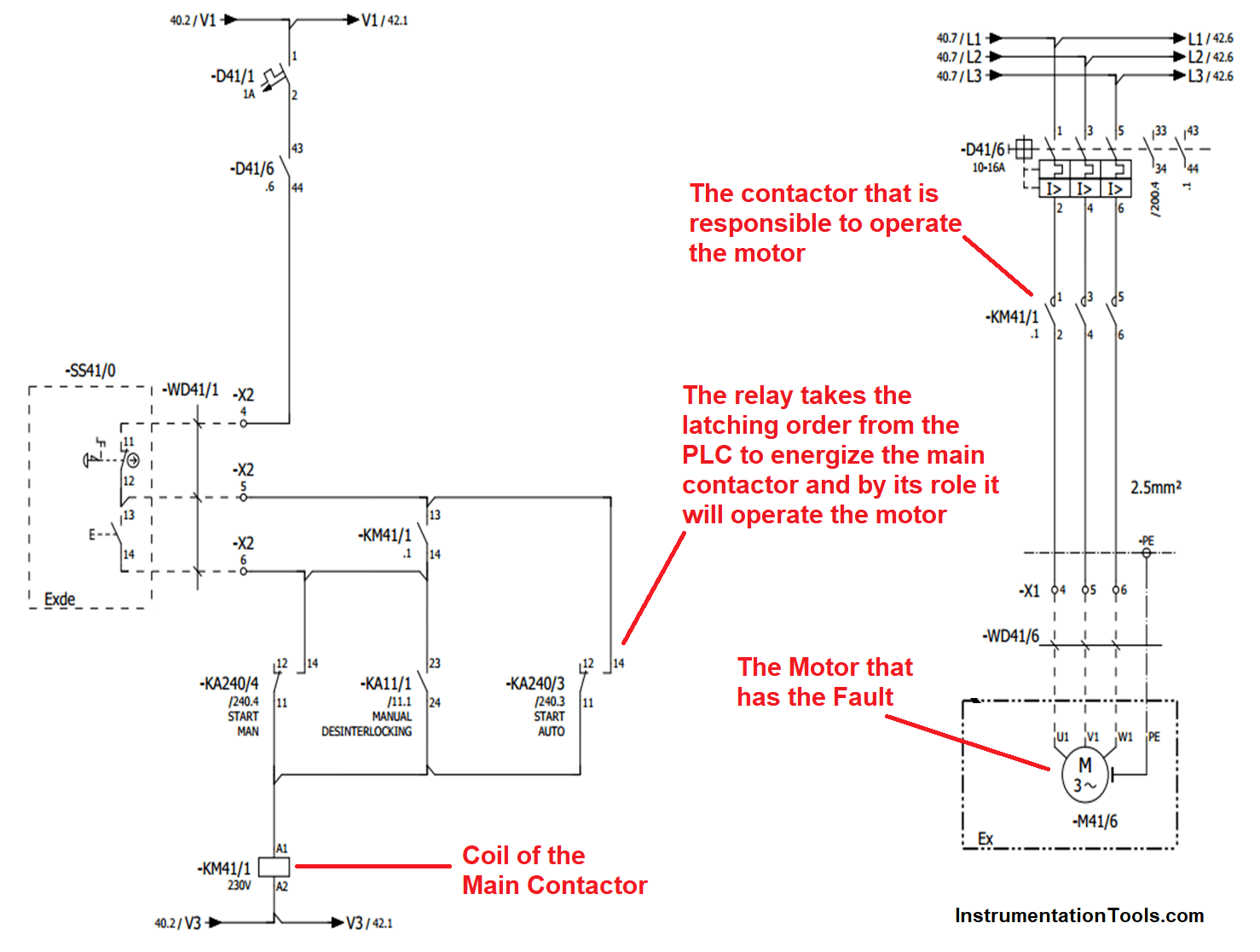 How to troubleshoot the PLC Hardware faults