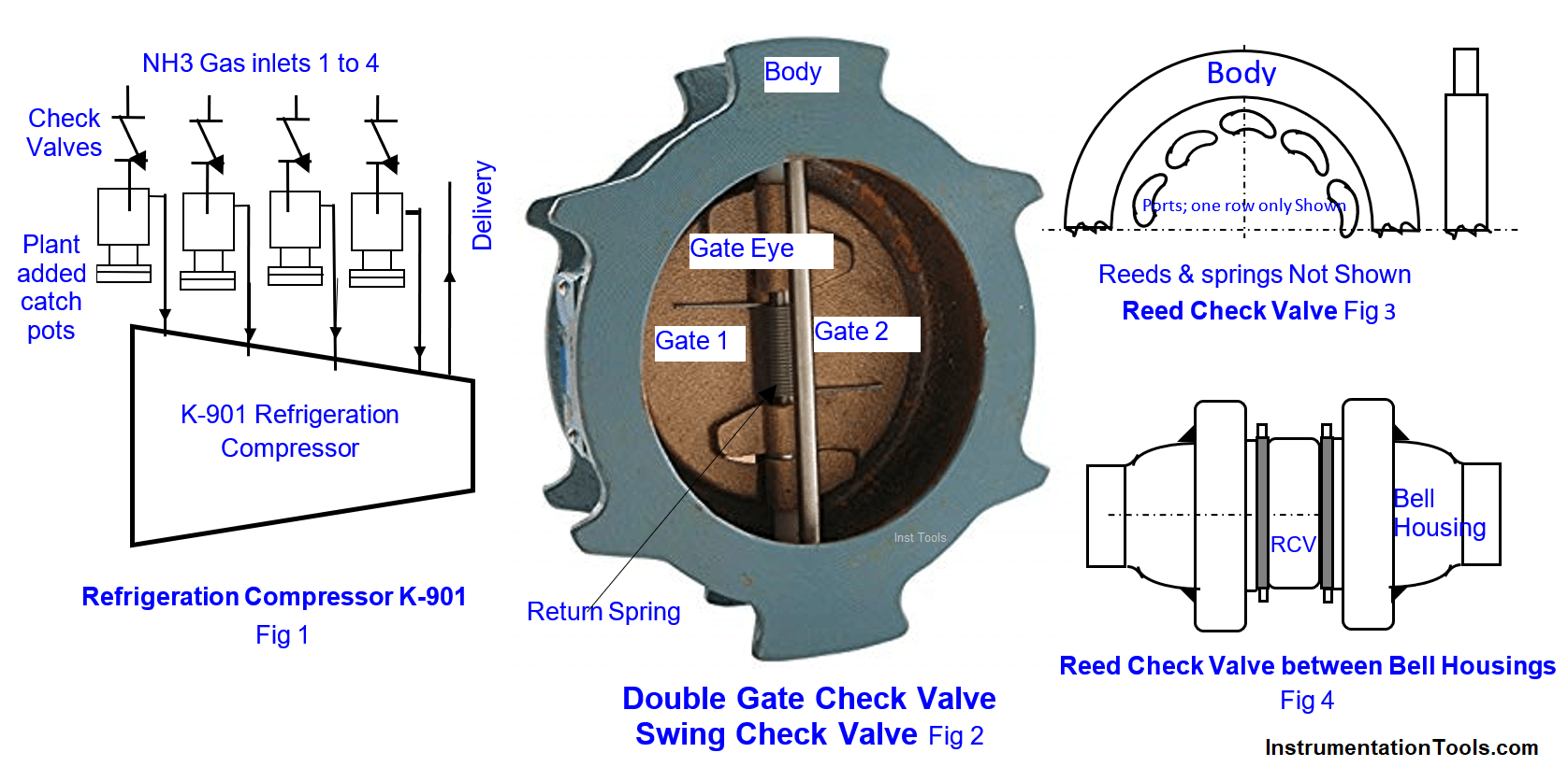 Malfunctioning Inlet Check Valves