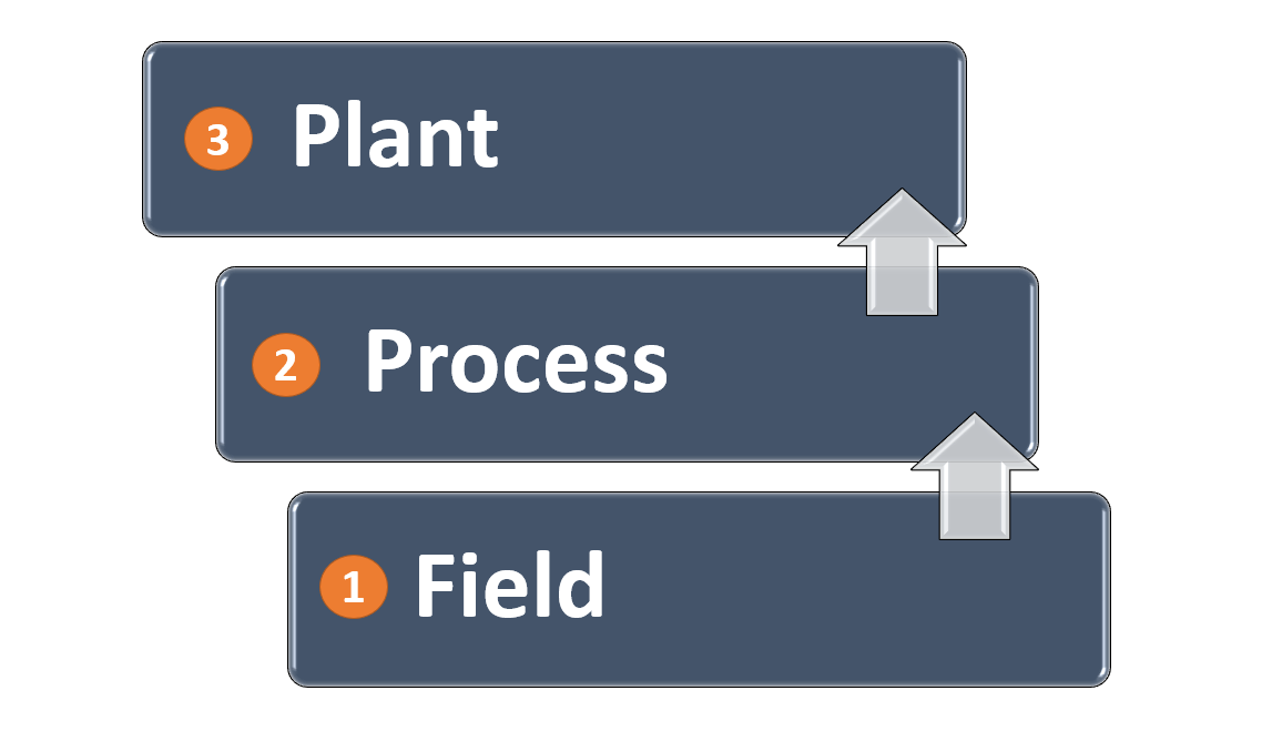 Plant network in a PLC System