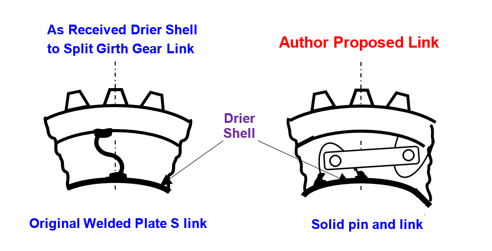 Rotary Drier Shell to Split Gear drive