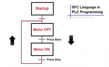 SFC Language in PLC Programming