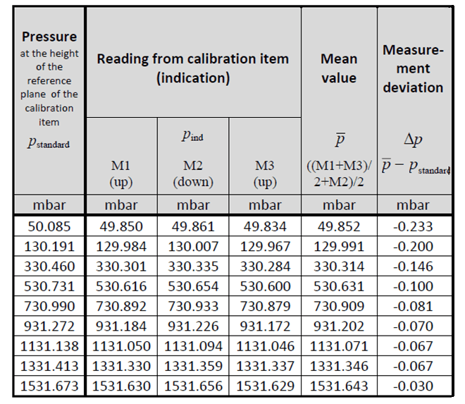 Sample Readings Raw Data Sheet for Two Up and One Down Cycle