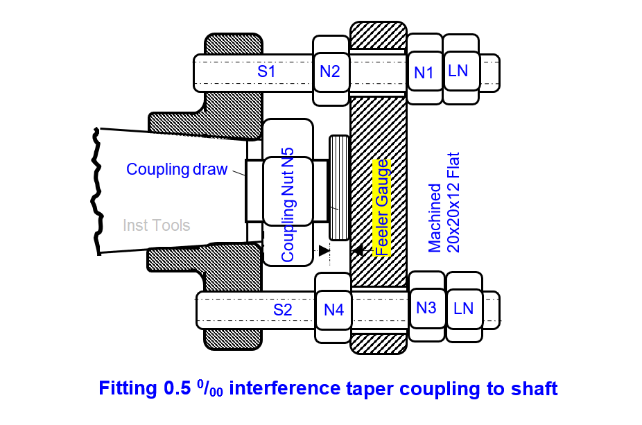 Shaft and Coupling Bore Tapers Repair Caused Frequent Shutdowns