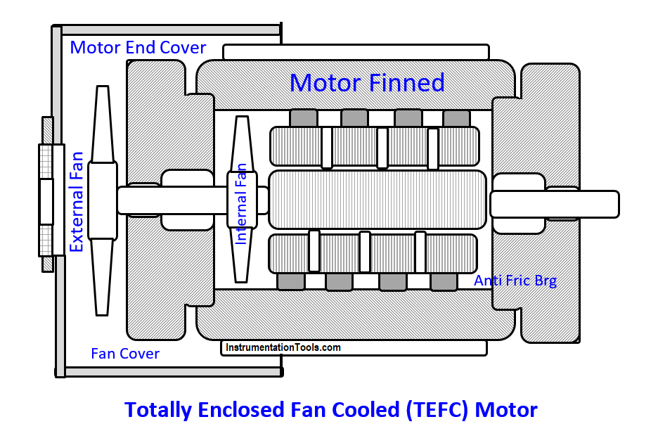 Totally Enclosed Fan Cooled (TEFC) Motor