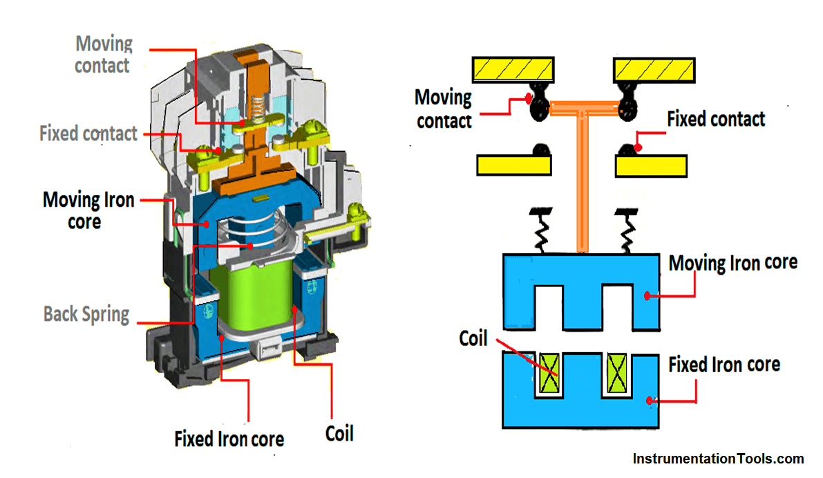 What is a Magnetic Contactor