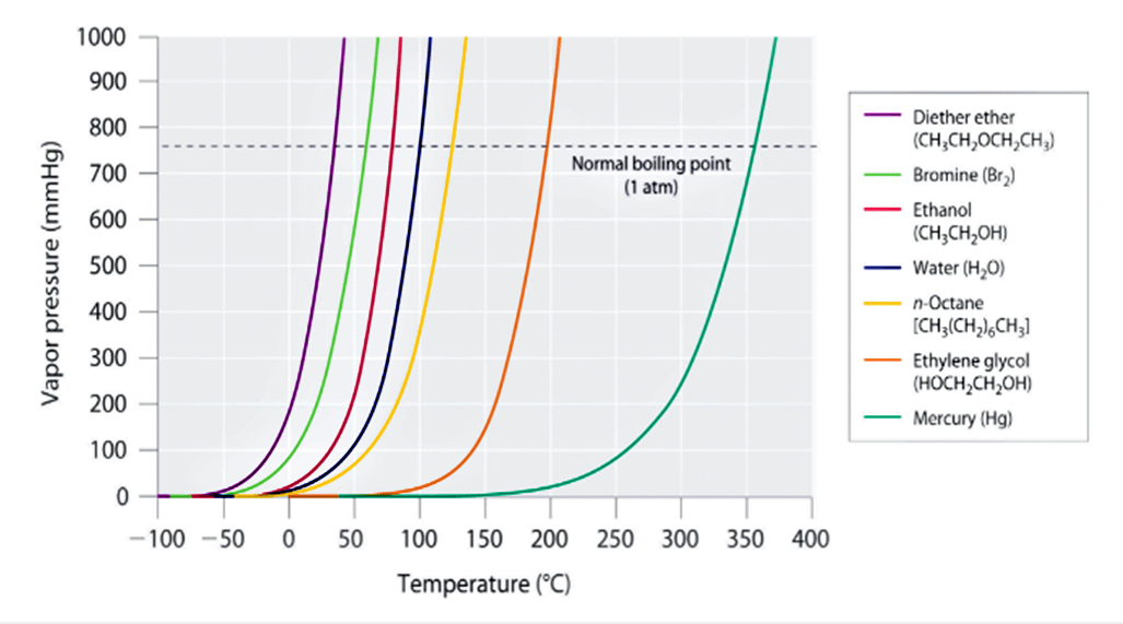 pressure affects the boiling point of different fluid types