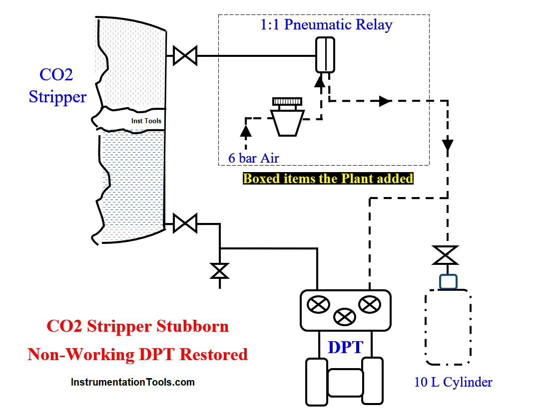 CO2 Stripper Old Differential Pressure Transmitter Stopped Working