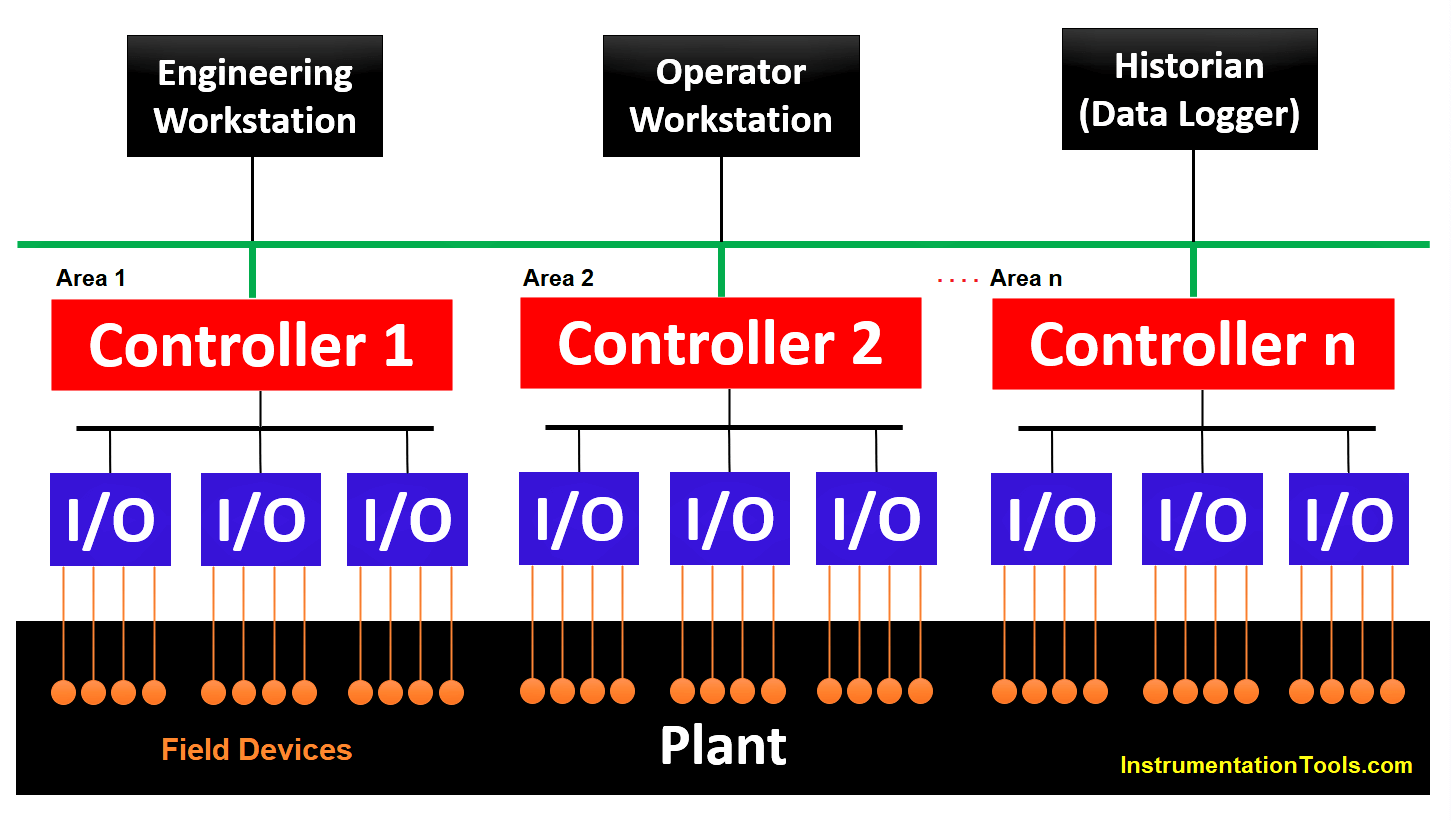 Concept of DCS in Industrial Automation