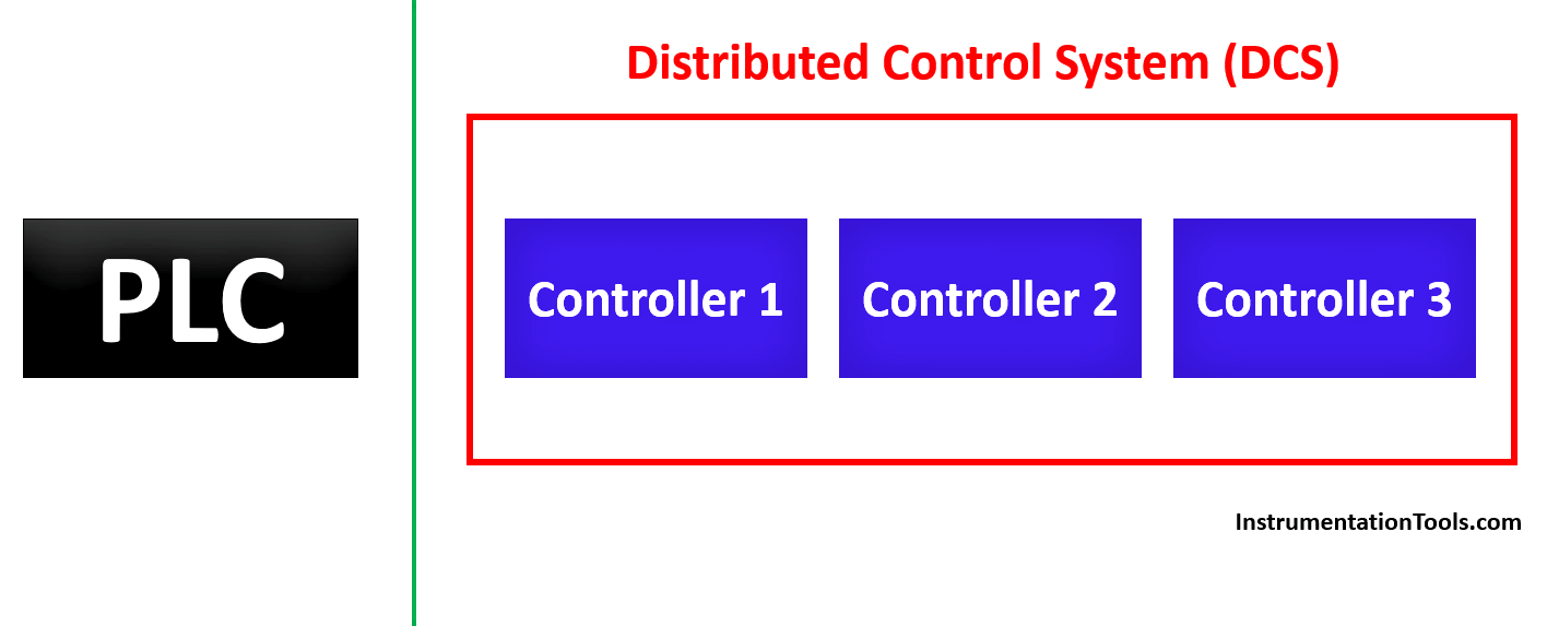 Concept of PLC and DCS